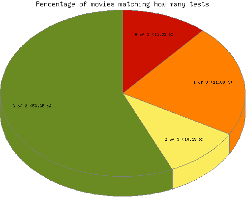[Percentage of movies matching how many tests]